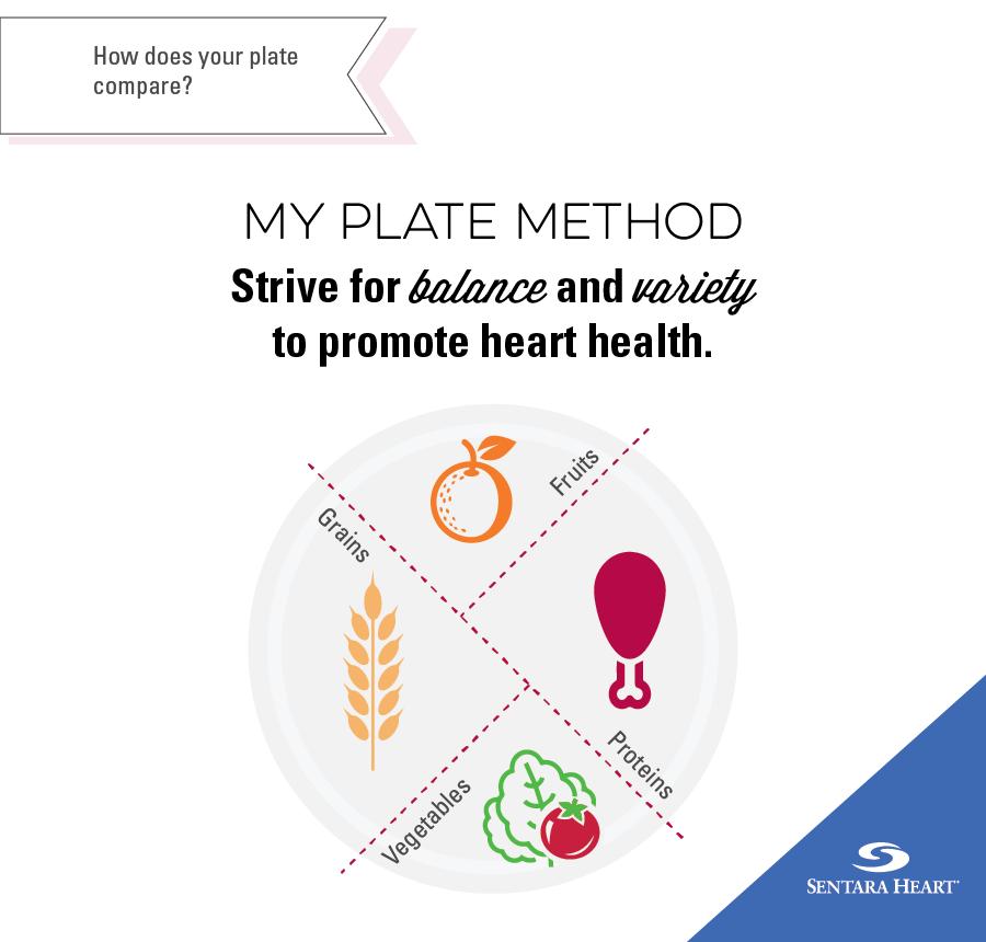 my plate method
